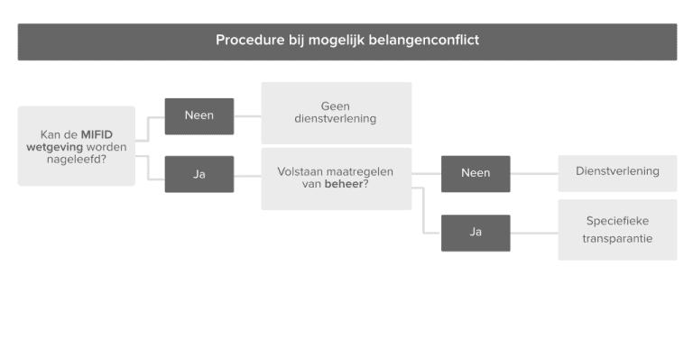 assurmifid_gedragsregels